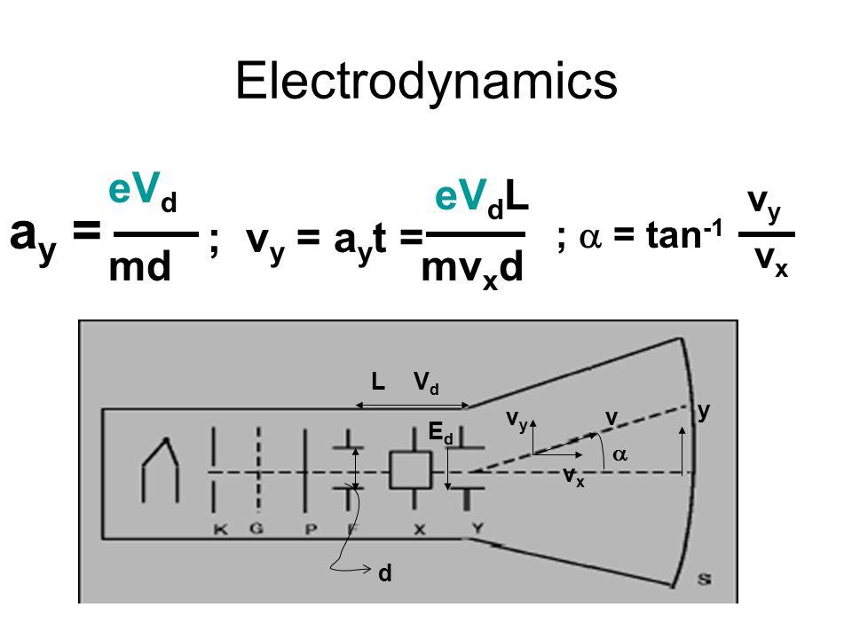 Electrodynamics ay = eVd eVdL ; vy = ayt = md mvxd vy ;  = tan-1 vx L