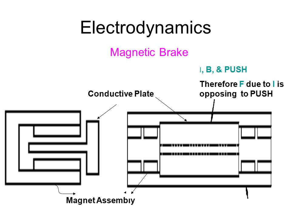 Electrodynamics Magnetic Brake