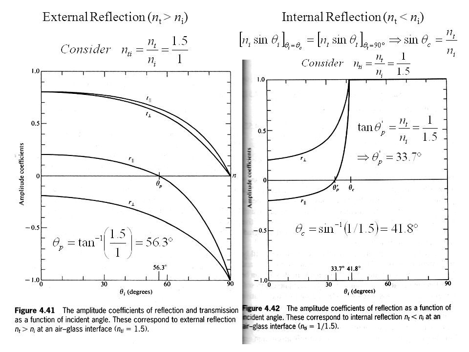 External Reflection (nt > ni) Internal Reflection (nt < ni)
