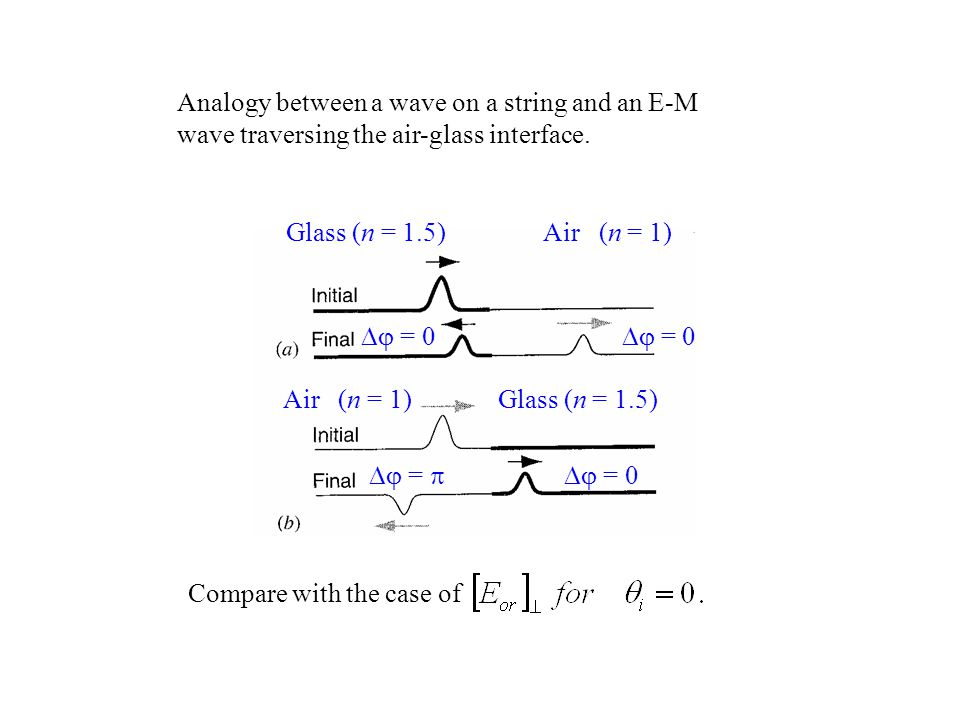 Analogy between a wave on a string and an E-M wave traversing the air-glass interface.