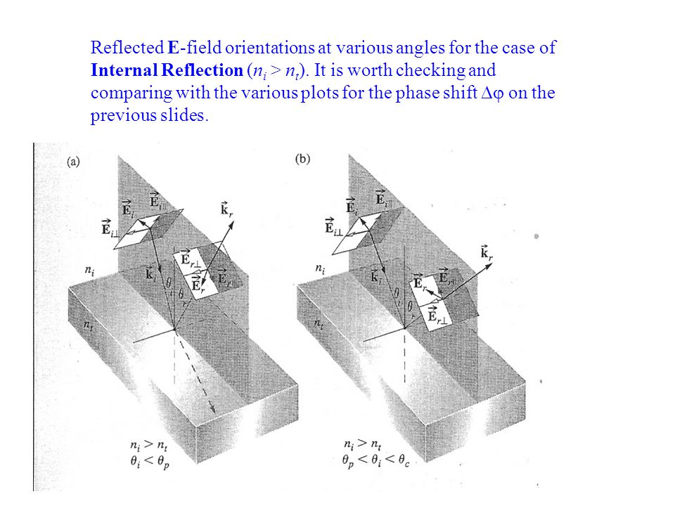 Reflected E-field orientations at various angles for the case of Internal Reflection (ni > nt).