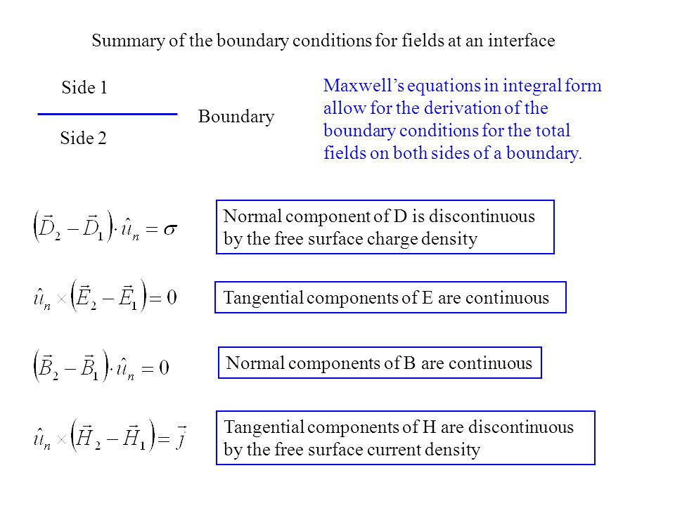 Summary of the boundary conditions for fields at an interface