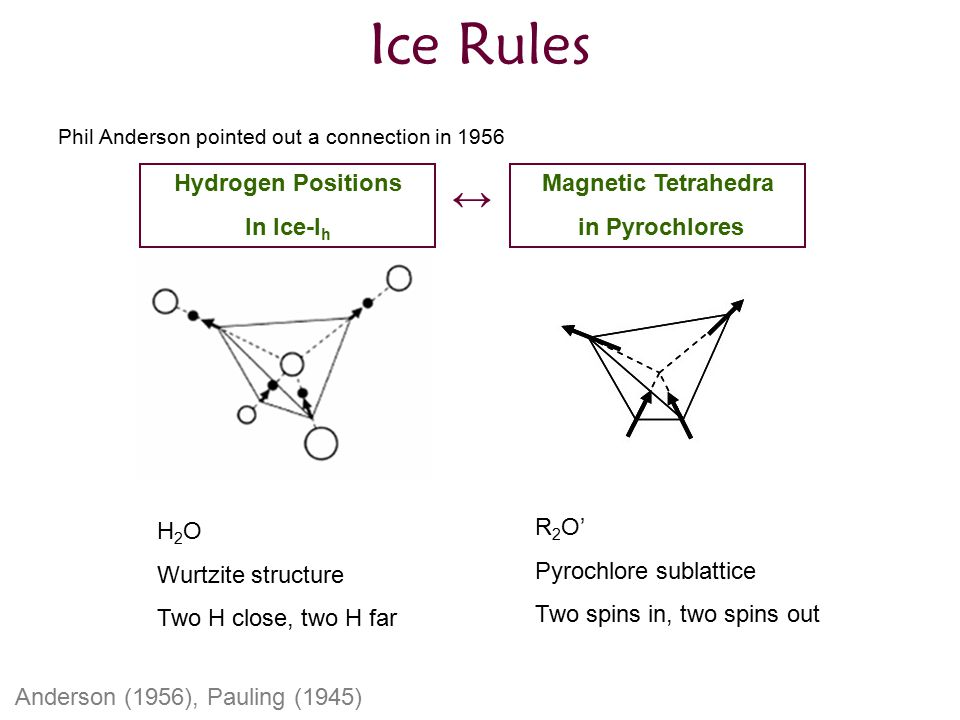 Ice Rules ↔ Hydrogen Positions In Ice-Ih Magnetic Tetrahedra