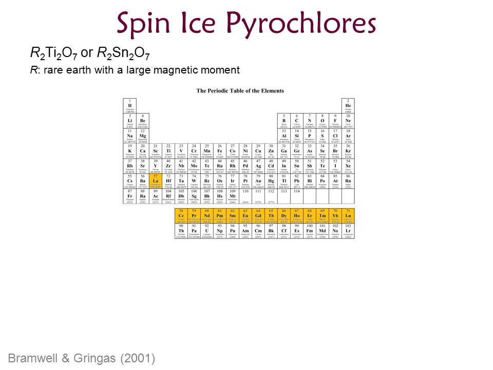 Spin Ice Pyrochlores R2Ti2O7 or R2Sn2O7 Bramwell & Gringas (2001)