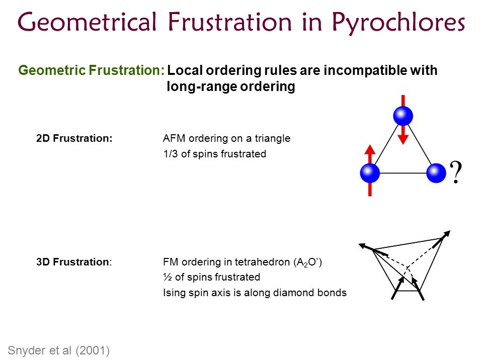 Geometrical Frustration in Pyrochlores