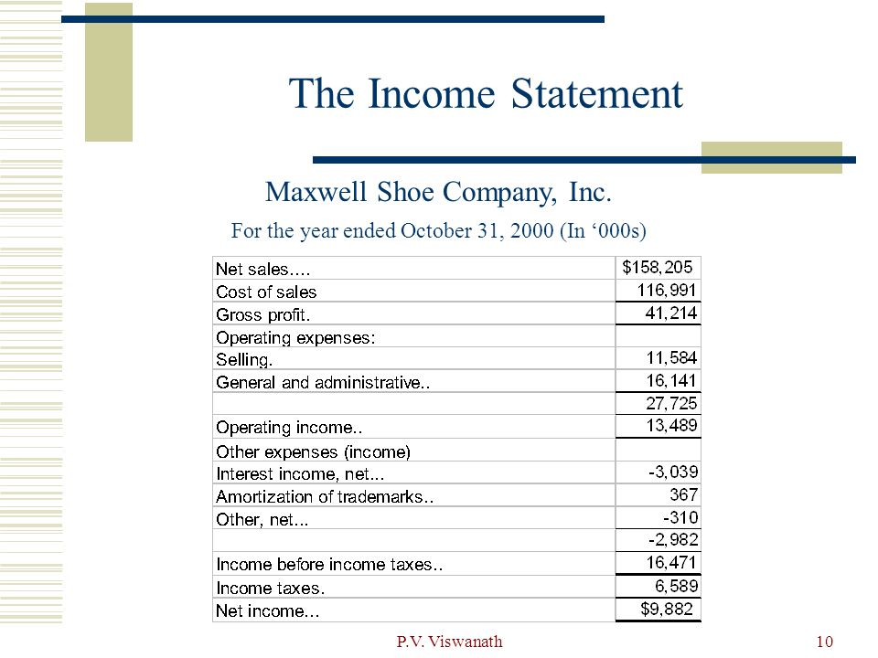 The Income Statement Maxwell Shoe Company, Inc.
