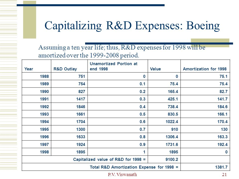 Capitalizing R&D Expenses: Boeing