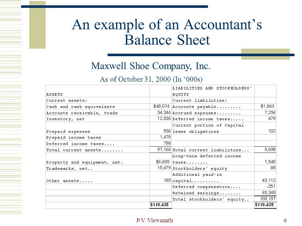 financial analysis of balance sheet