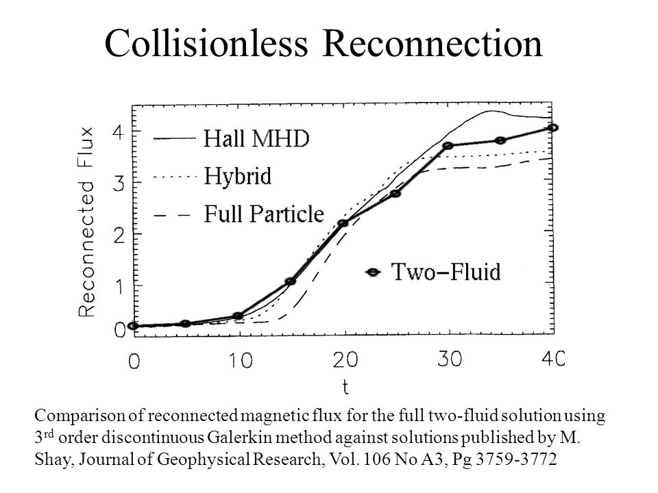 Collisionless Reconnection