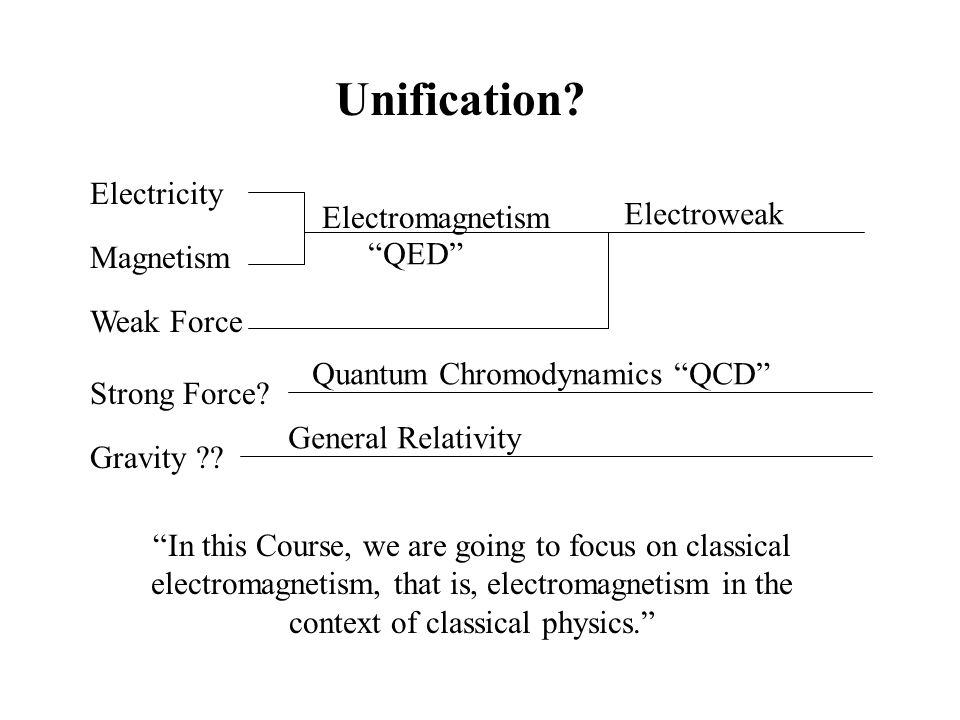 Unification Electricity Electroweak Electromagnetism QED Magnetism