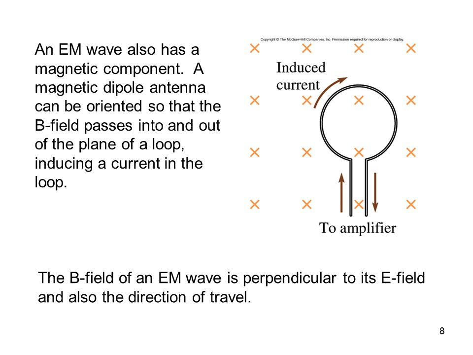 An EM wave also has a magnetic component