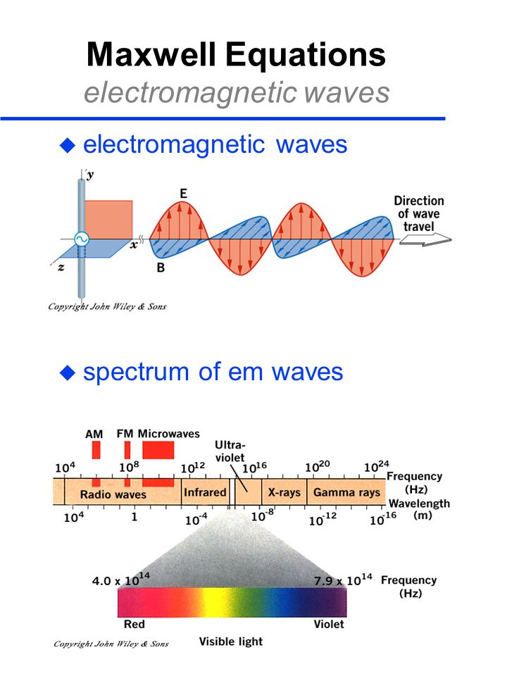 Maxwell Equations electromagnetic waves