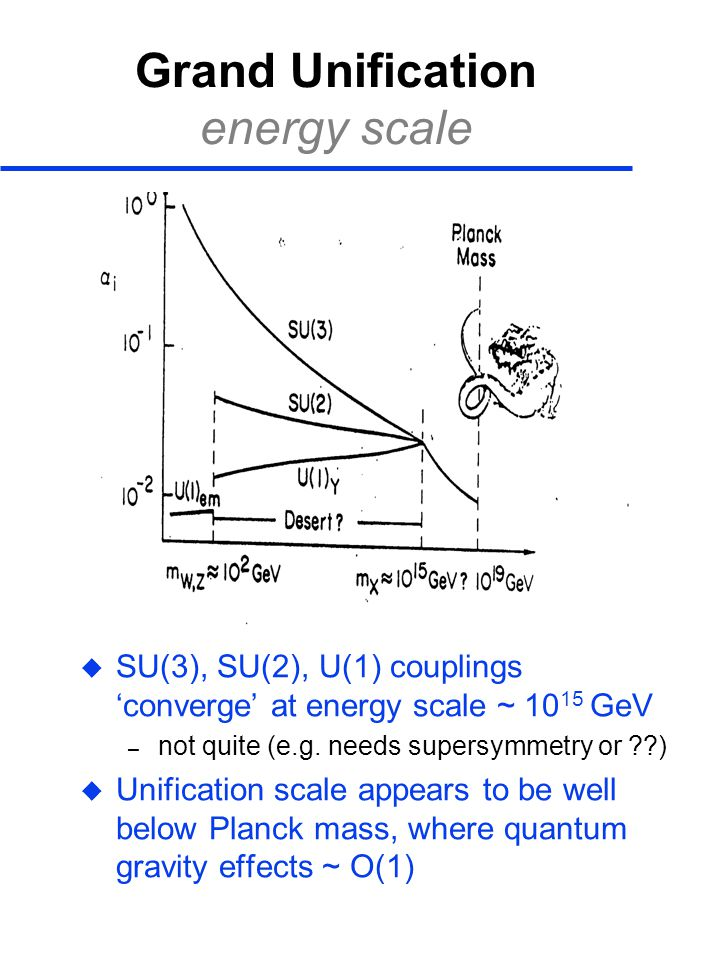 Grand Unification energy scale
