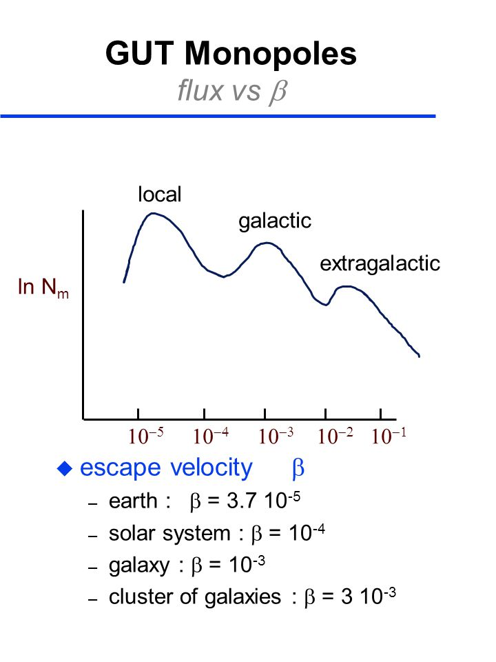 GUT Monopoles flux vs b escape velocity b local galactic extragalactic