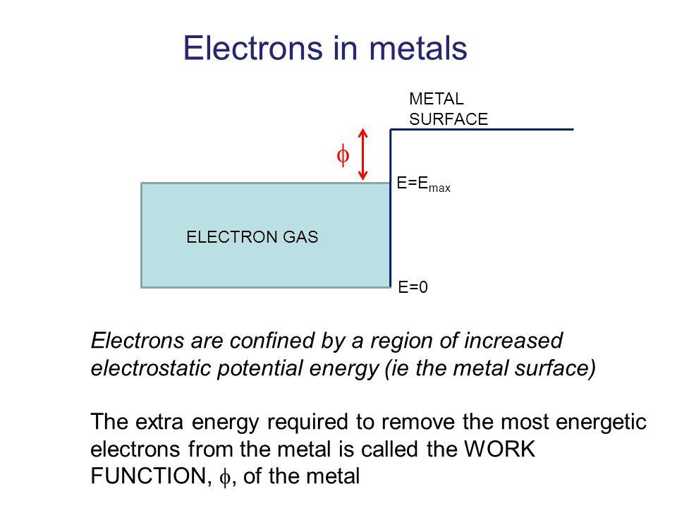 Electrons in metals METAL SURFACE.  E=Emax. ELECTRON GAS. E=0.