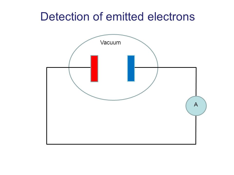 Detection of emitted electrons