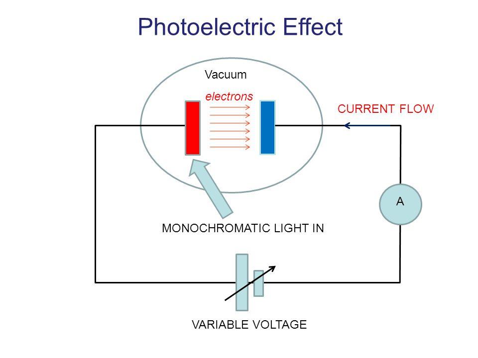 Photoelectric Effect Vacuum electrons CURRENT FLOW A