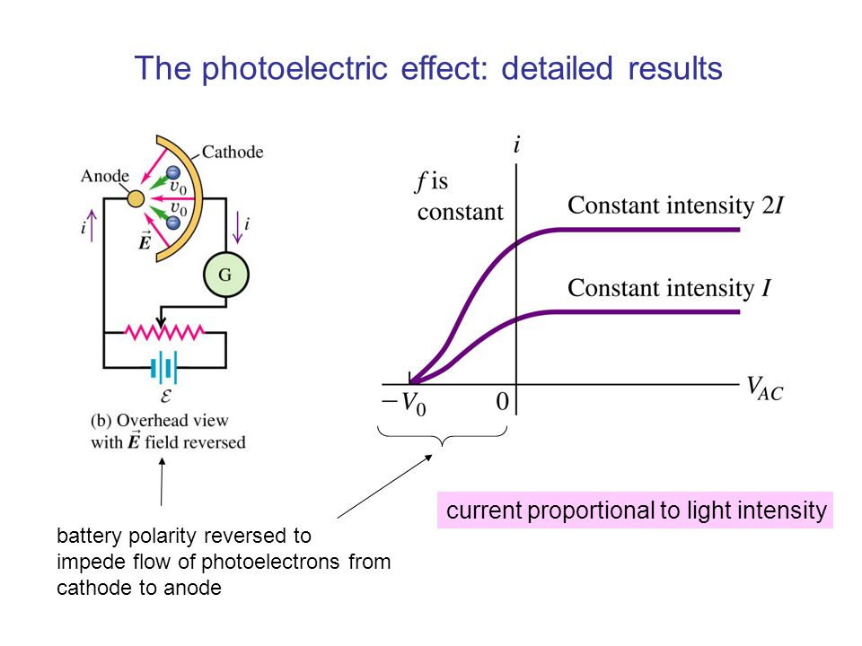 The photoelectric effect: detailed results