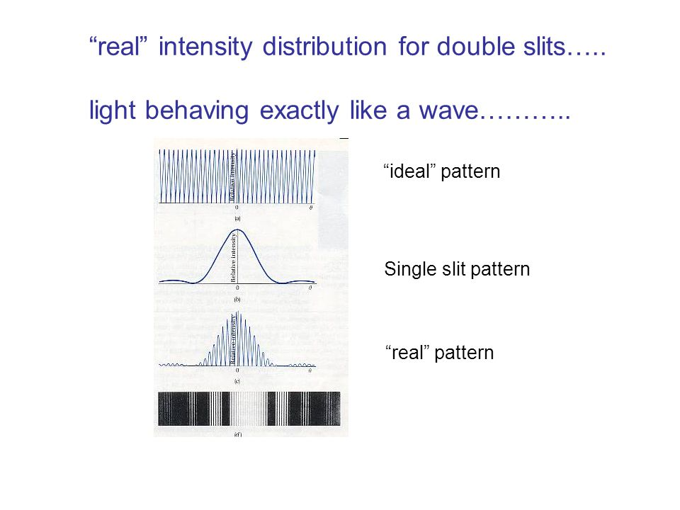 real intensity distribution for double slits…..
