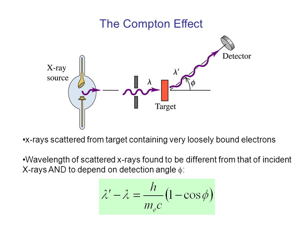 The Compton Effect x-rays scattered from target containing very loosely bound electrons.