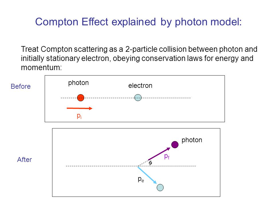 Compton Effect explained by photon model:
