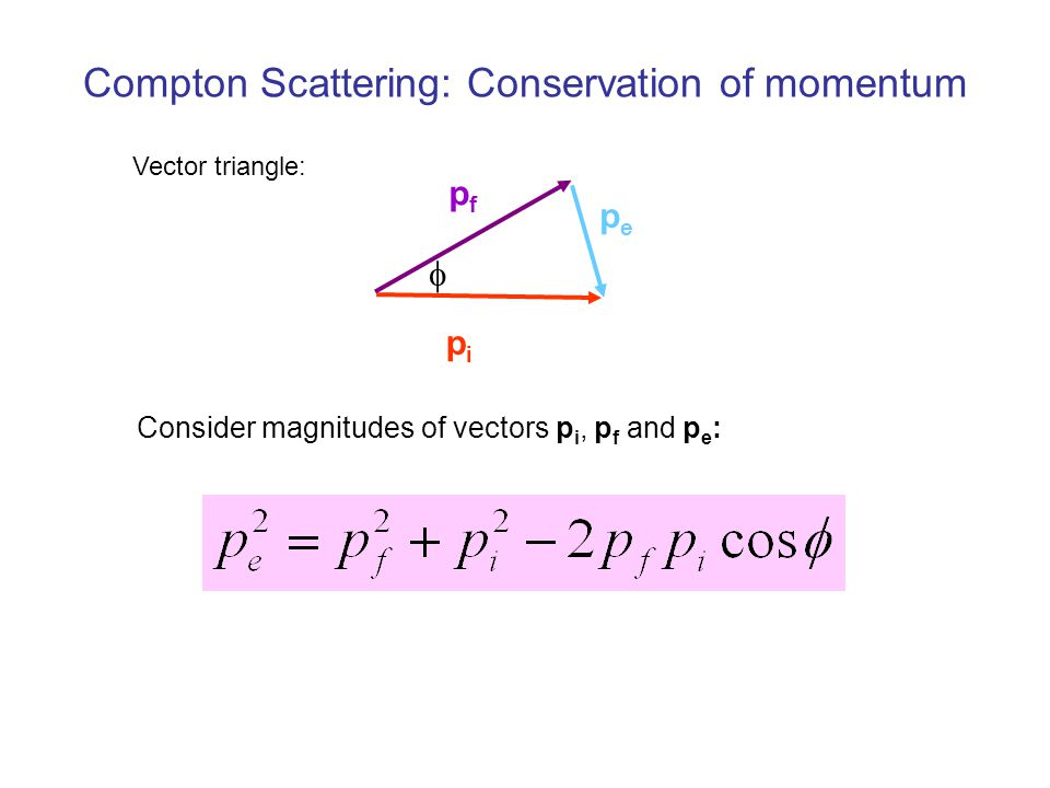 Compton Scattering: Conservation of momentum