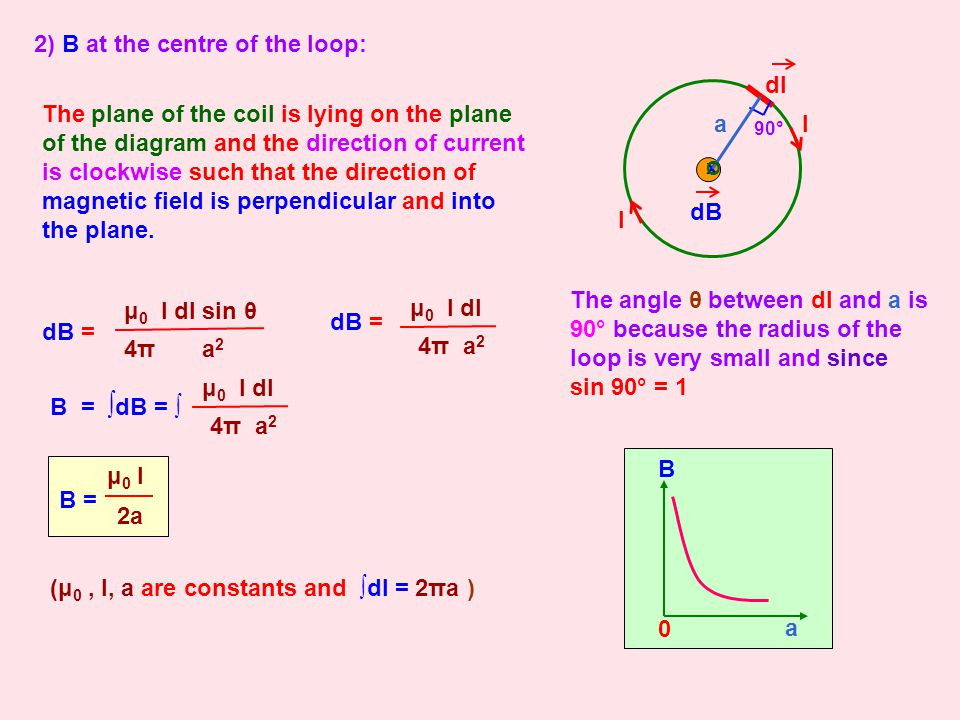 2) B at the centre of the loop: