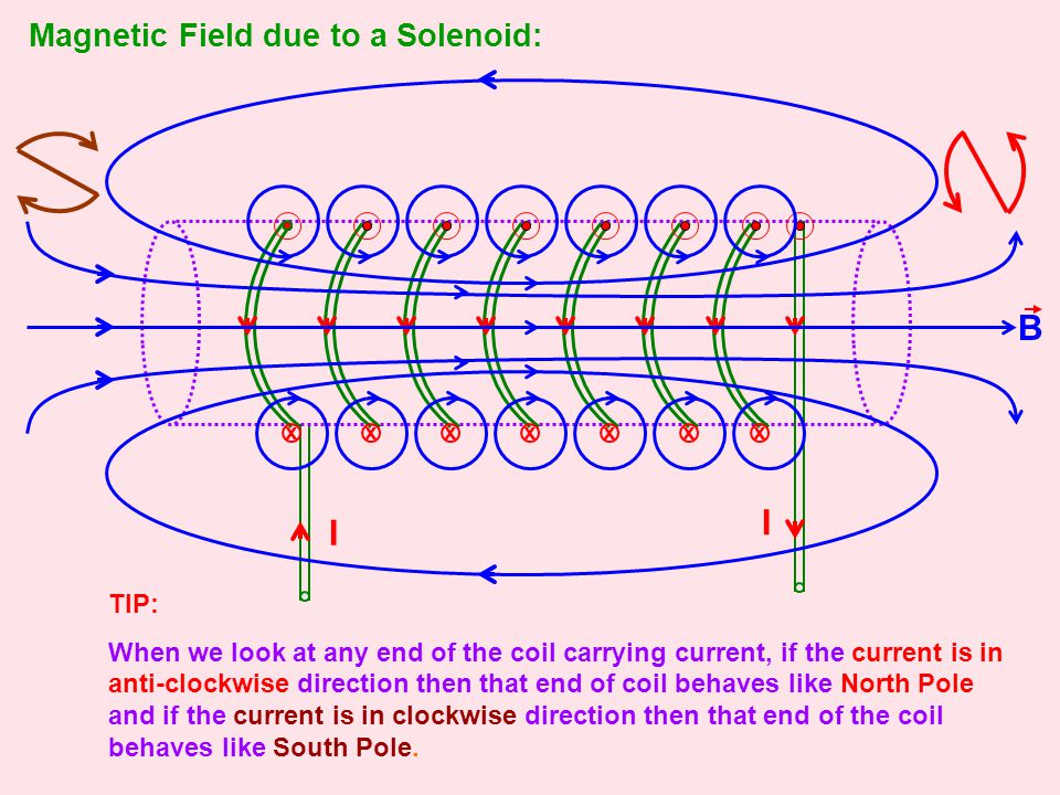 B I I Magnetic Field due to a Solenoid: TIP: