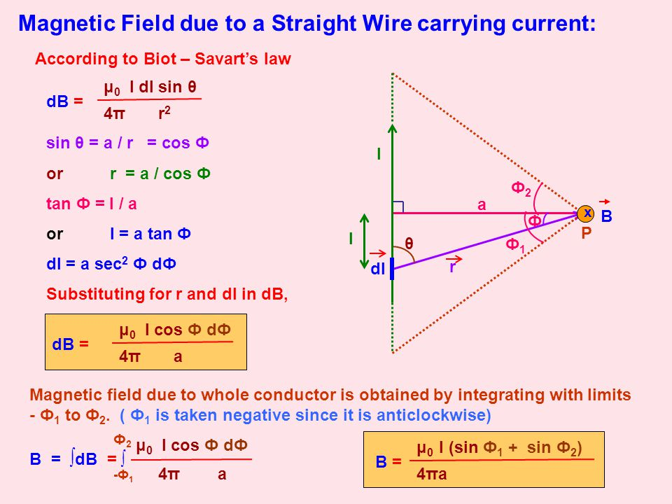 Magnetic Field due to a Straight Wire carrying current: