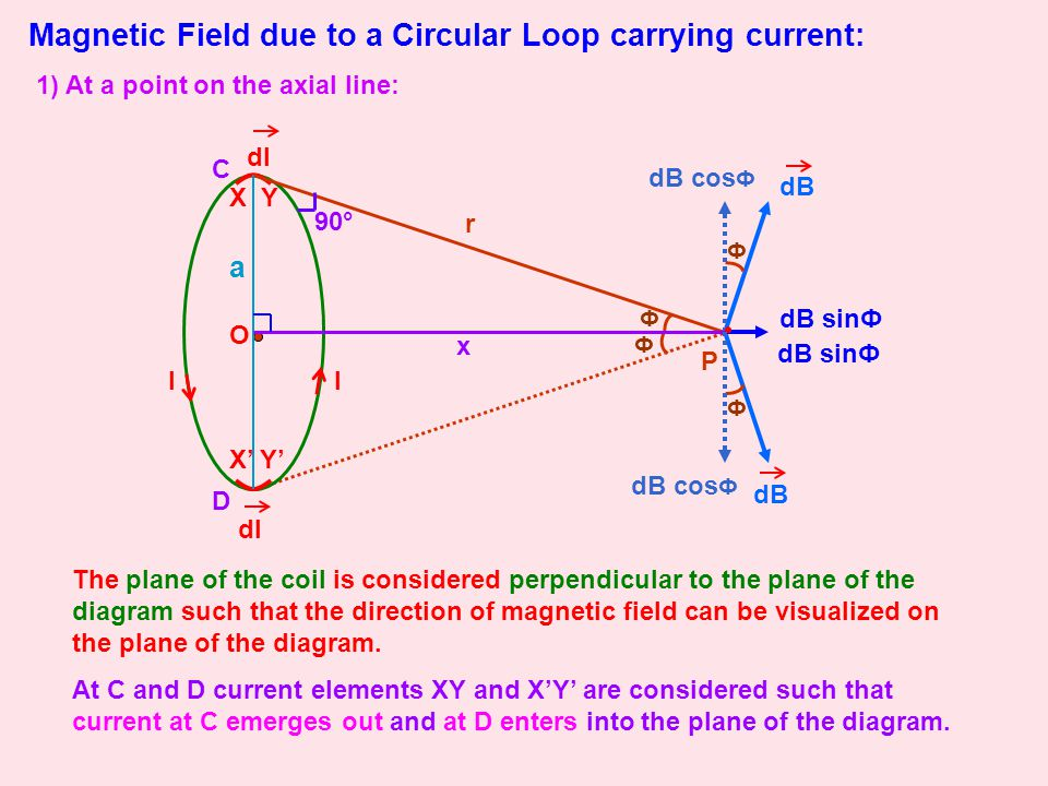 Magnetic Field due to a Circular Loop carrying current: