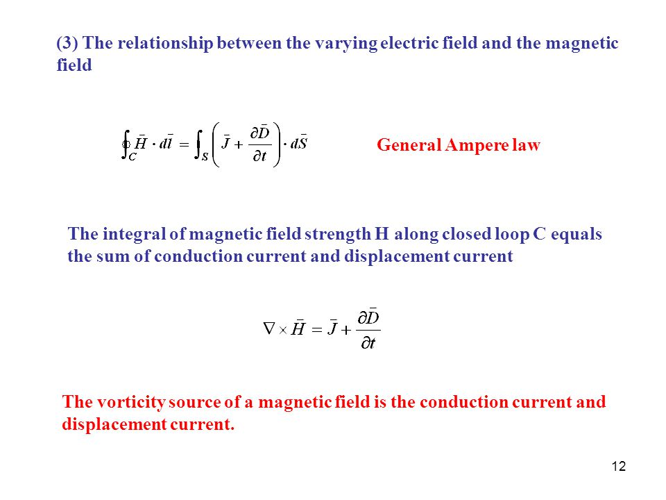 (3) The relationship between the varying electric field and the magnetic field