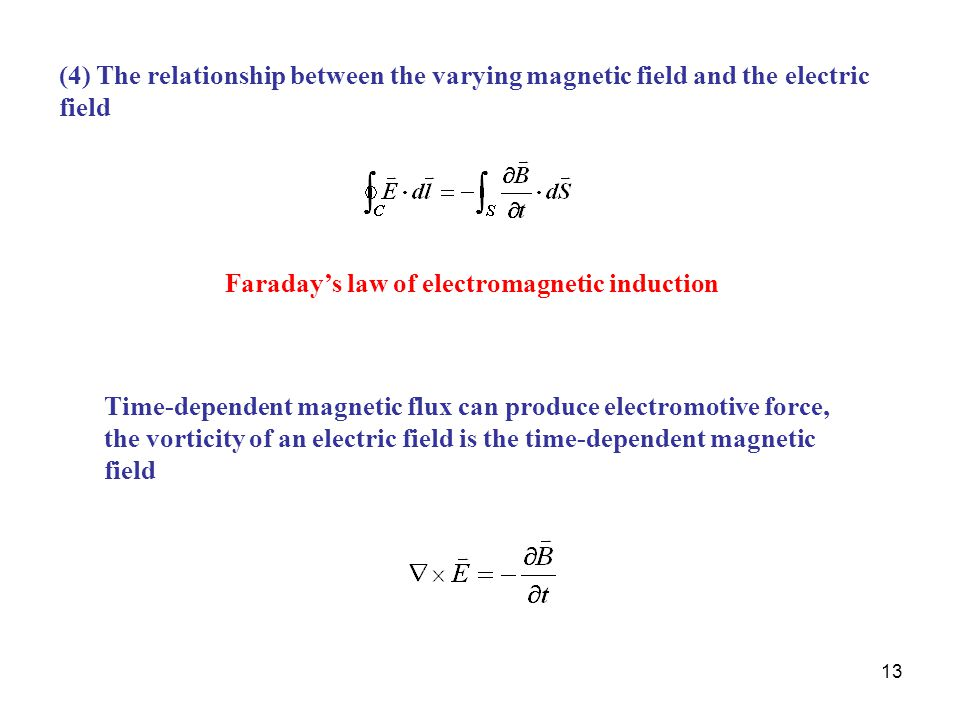 (4) The relationship between the varying magnetic field and the electric field