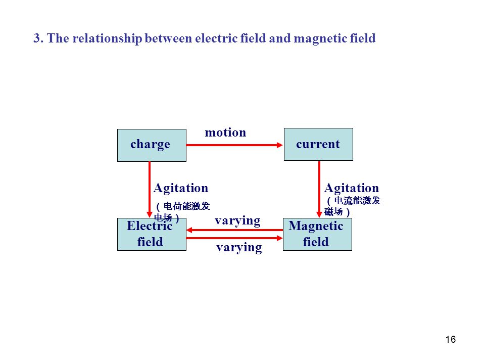 Magnetic field Electric field