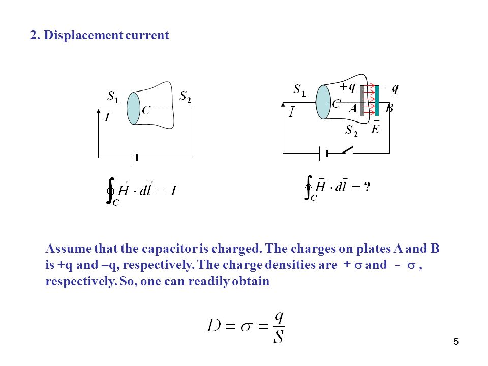 2. Displacement current