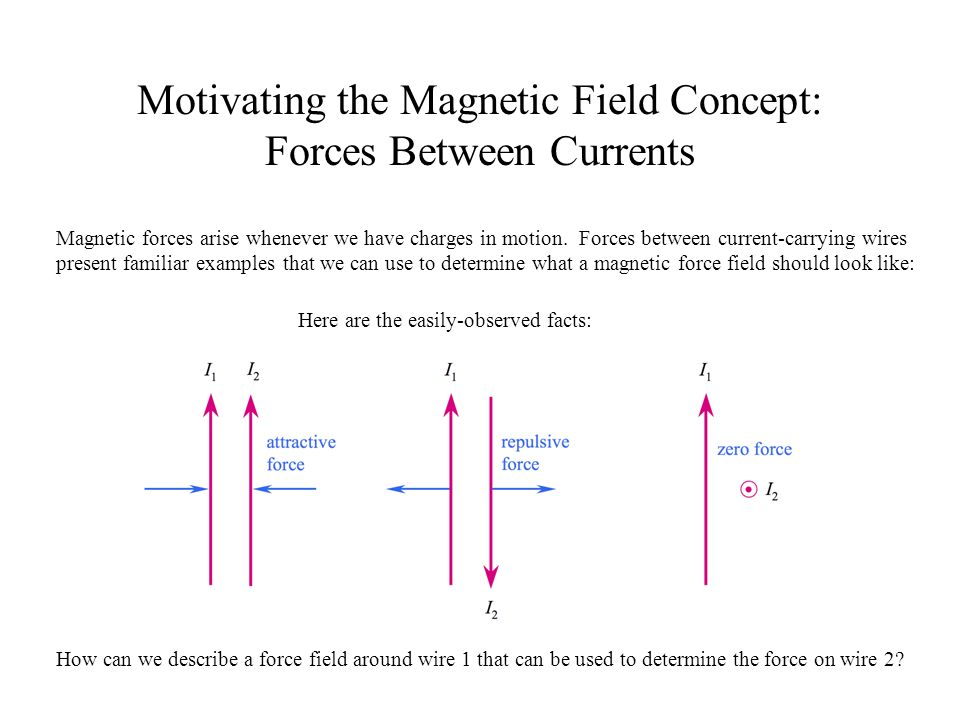 Motivating the Magnetic Field Concept: Forces Between Currents
