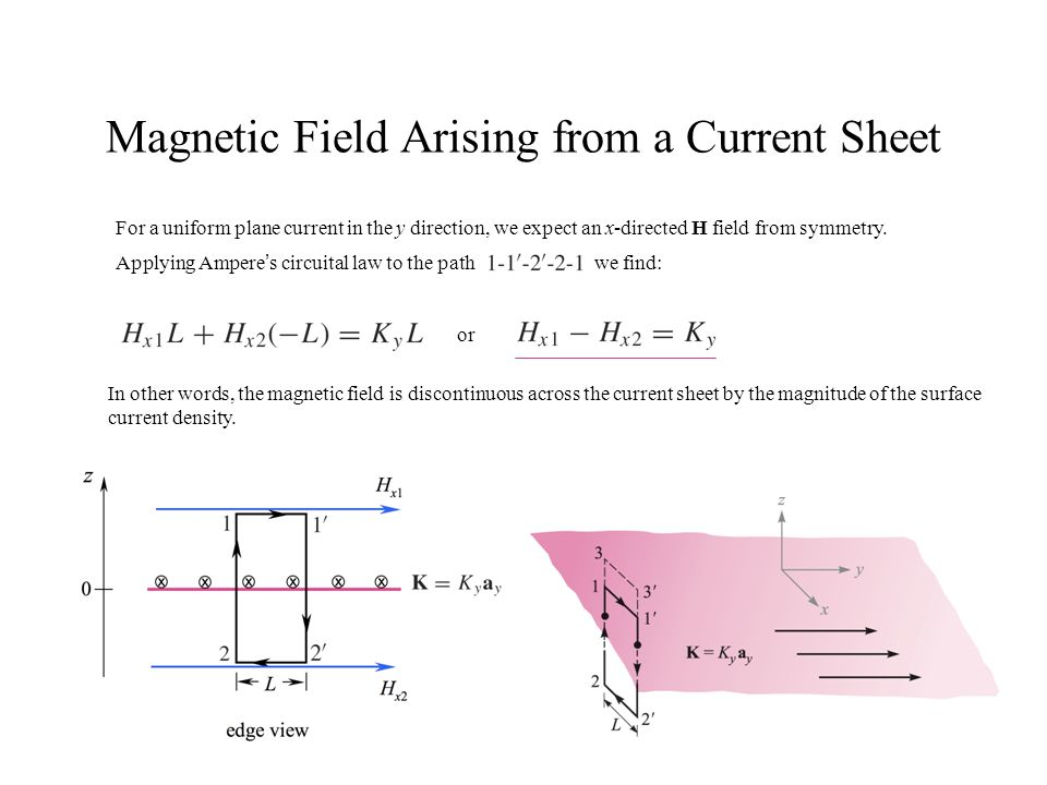 Magnetic Field Arising from a Current Sheet