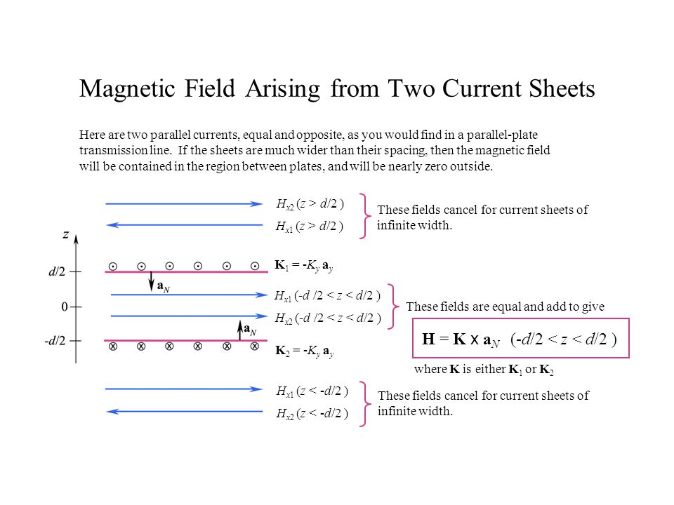 Magnetic Field Arising from Two Current Sheets
