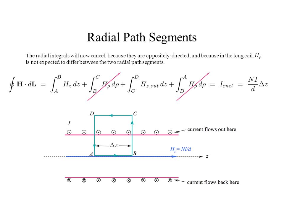 Radial Path Segments The radial integrals will now cancel, because they are oppositely-directed, and because in the long coil,