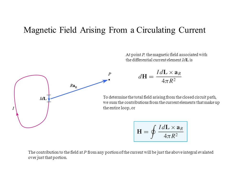 Magnetic Field Arising From a Circulating Current