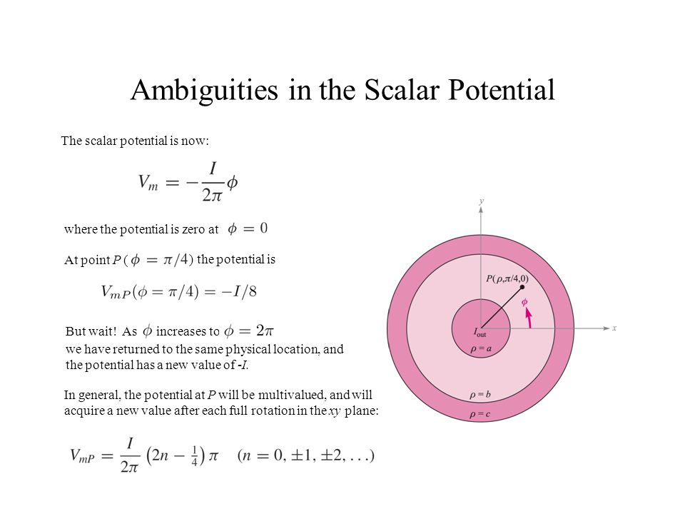 Ambiguities in the Scalar Potential