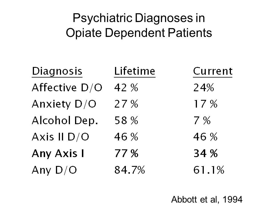 Psychiatric Diagnoses in Opiate Dependent Patients