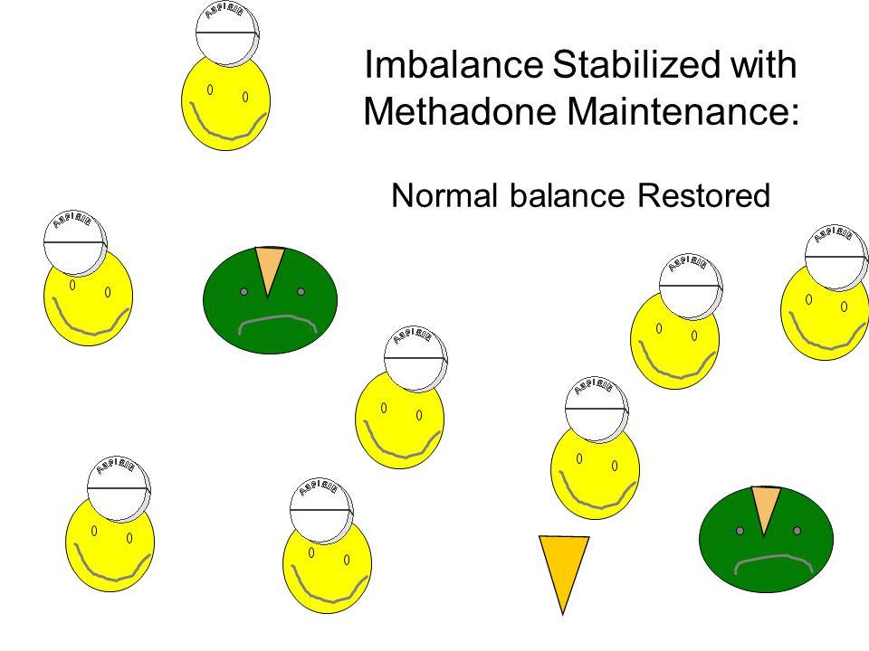 Imbalance Stabilized with Methadone Maintenance: