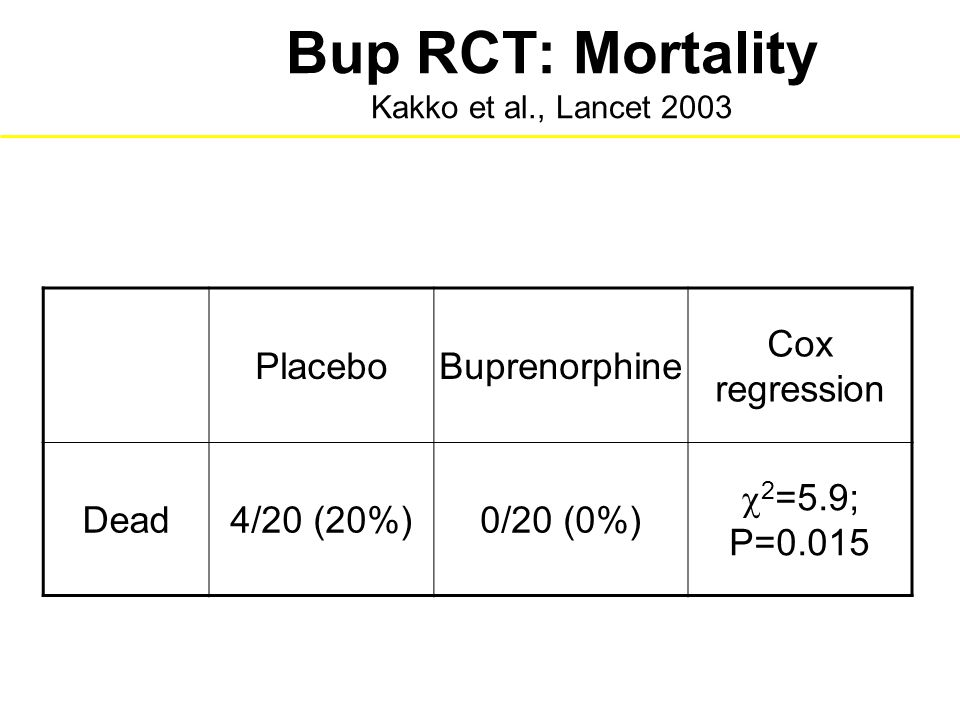 Bup RCT: Mortality Kakko et al., Lancet 2003