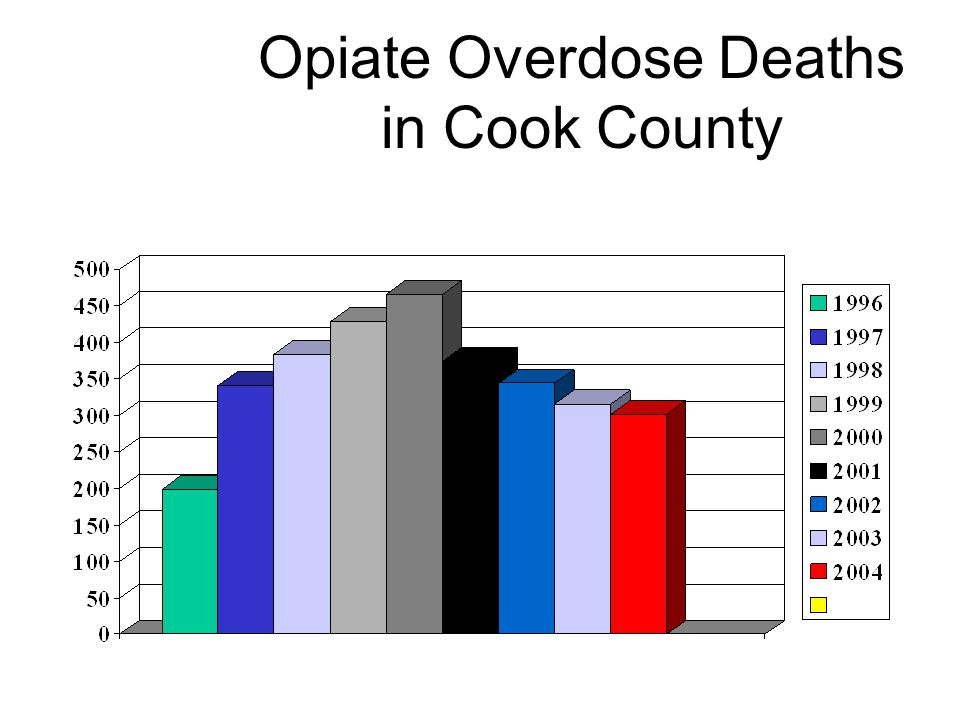 Opiate Overdose Deaths in Cook County