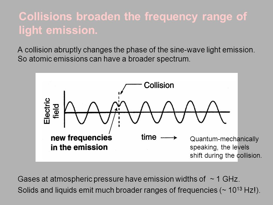 Collisions broaden the frequency range of light emission.