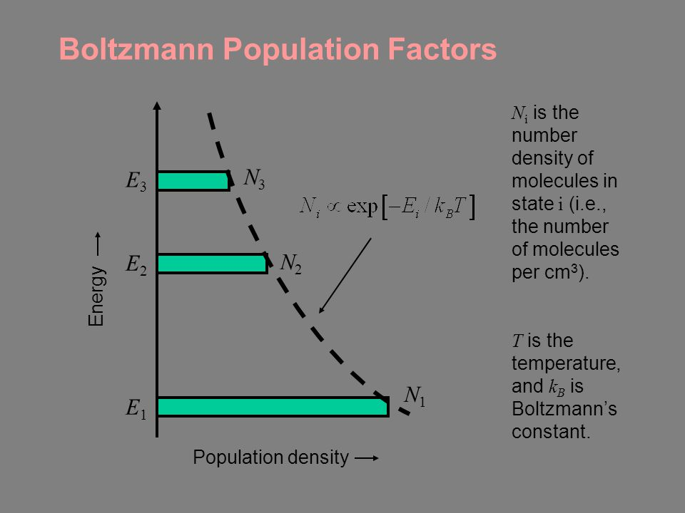 Boltzmann Population Factors
