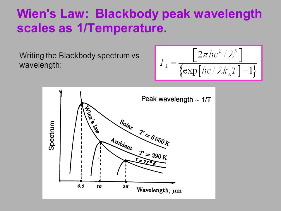 Wien s Law: Blackbody peak wavelength scales as 1/Temperature.