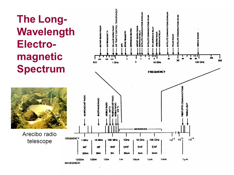 The Long-Wavelength Electro-magnetic Spectrum