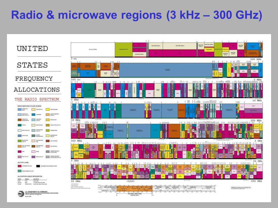 Radio & microwave regions (3 kHz – 300 GHz)