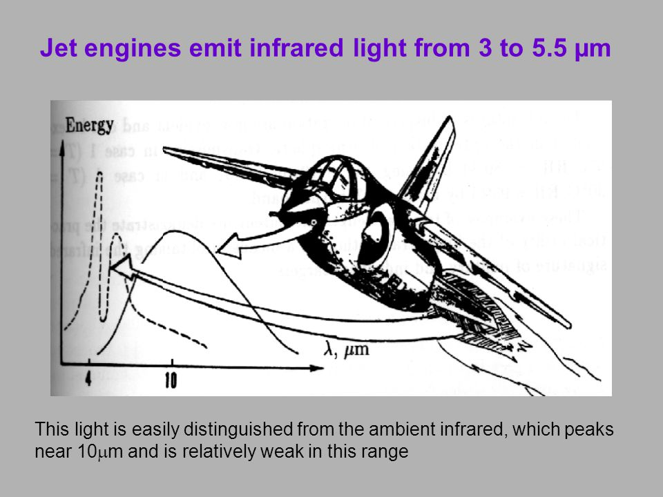 Jet engines emit infrared light from 3 to 5.5 µm